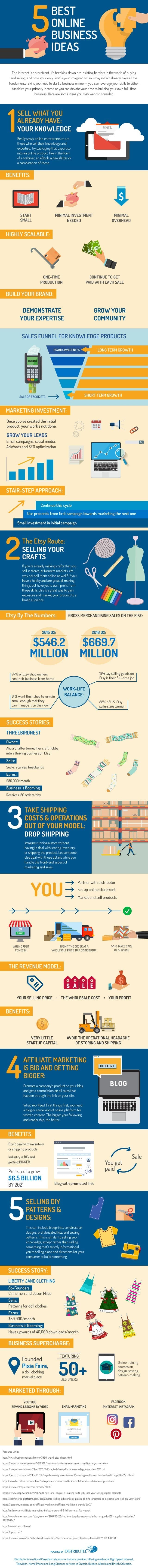 online business ideas infographic