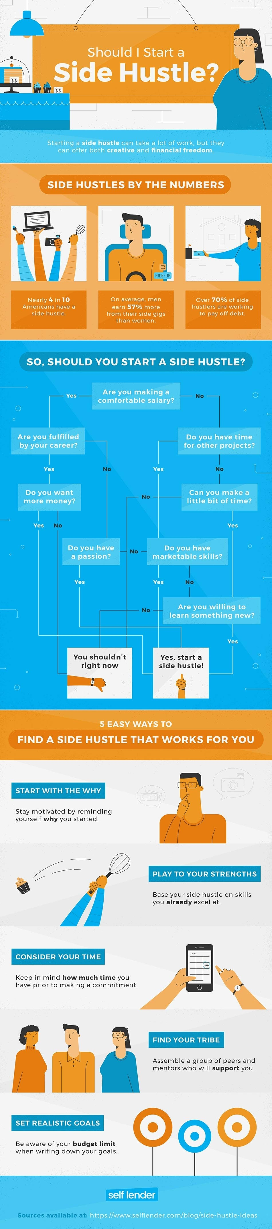 Should you start a side hustle infographic