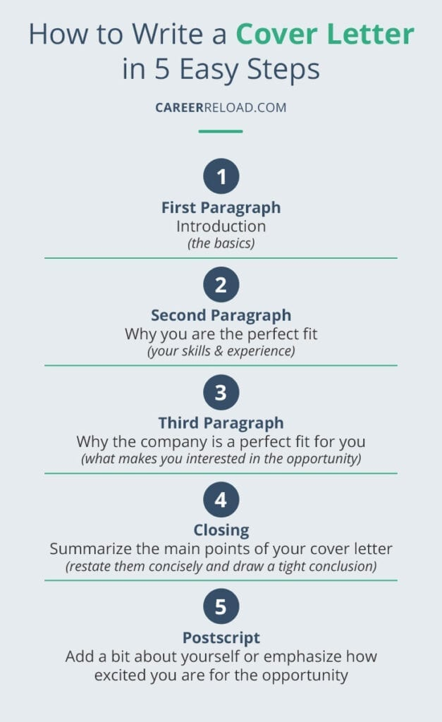 How to write a cover letter in 5 steps